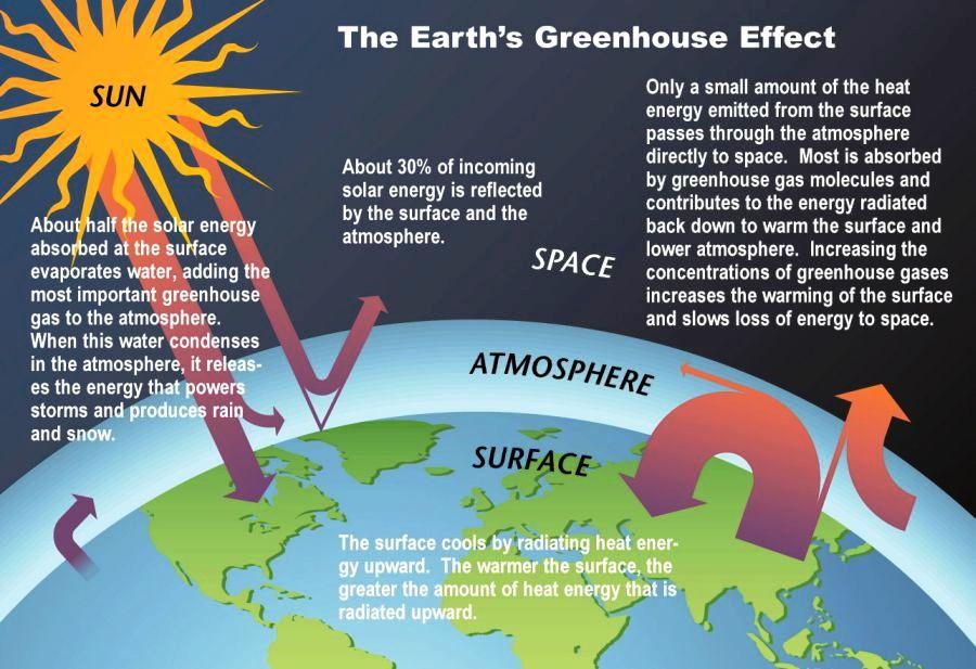 Ipcc_greenhouse